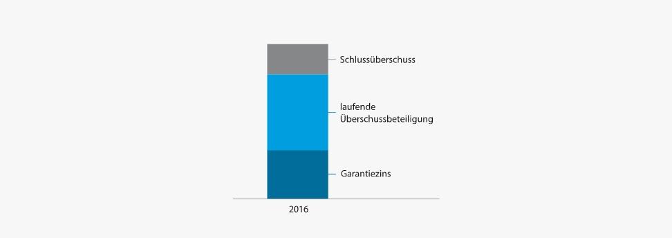 Entwicklung der Überschussbeteiligung