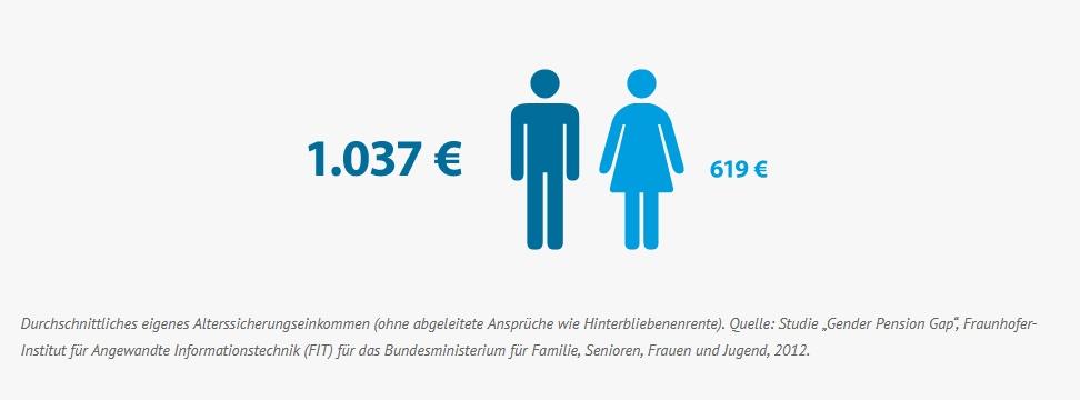 Alterseinkommen Männer / Frauen