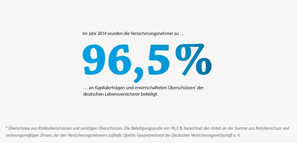 Beteiligungsquote