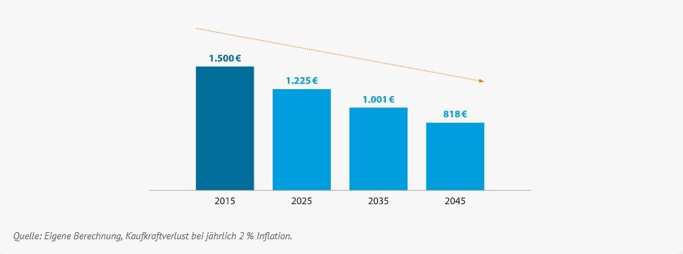 Kaufkraftverlust der Rente bis 2045