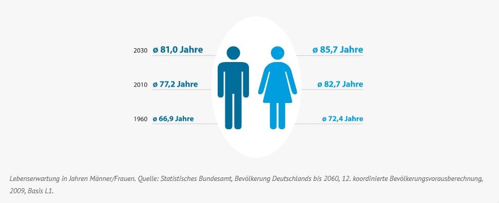 Lebenserwartung von Männern und Frauen steigt